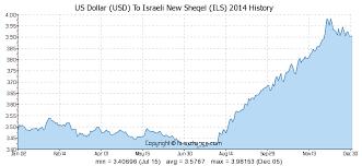Us Dollar Usd To Israeli New Sheqel Ils History Foreign