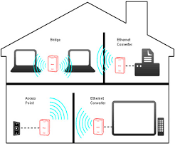 """wlae ag300n airstationâ""""¢ nfinitiâ""""¢ dual band wireless n ethernet connect wired devices to existing wireless network"""