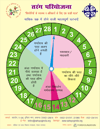 Period Cycle Chart Safe Period Chart In Hindi Www Bedowntowndaytona Com