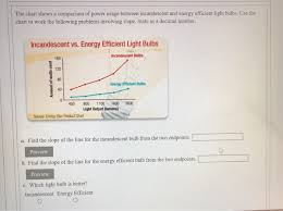 Energy Saving Light Bulbs Conversion Chart Solved The Chart Shows A Comparison Of Power Usage Betwee