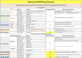 Asthma Drug Therapy Chart Free Asthma Copd Pharmacology Study Chart Minimalist