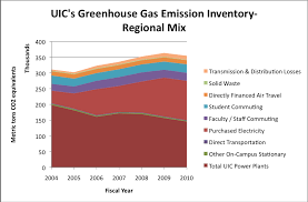 Greenhouse Comparison Chart Case Study Comparing Greenhouse Gas Emissions Ecological