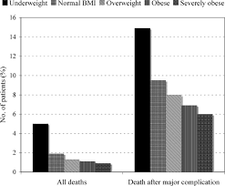 Bmi Categories Bmi Related Outcome In Minority Patients Journal Of