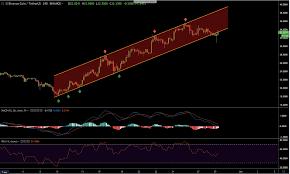 Binance Coin Bnb Price Analysis Bearish Signals Flash On