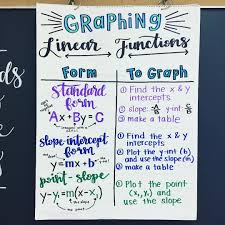 Charts And Graphs Quizlet Algebra Anchor Chart Graphing Linear Functions We Are