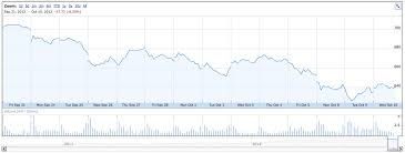 Chart Apples Share Price Since The Iphone 5 Came Out The