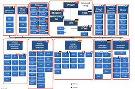 Shape Shape Command Structure