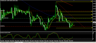 Chart In Focus Eur Cad For Intraday Short
