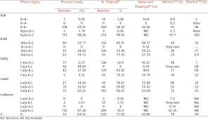 Phenotype Frequencies Of Blood Group Systems Rh Kell Kidd