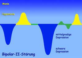 bipolare störung behandlung