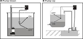 hcp pump float switch