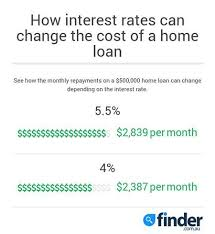 Compare Cheap Home Loans With Rates Starting From 3 44