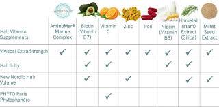 Vitamin C Comparison Chart Hair Vitamins Comparison