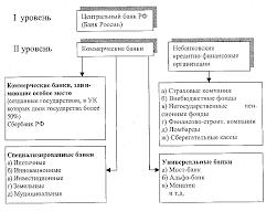 Реферат Роль банковской системы в современной рыночной экономике  Роль банковской системы в современной рыночной экономике