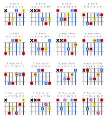 Eb Chords Guitar Chart Beginner Guitar Chords