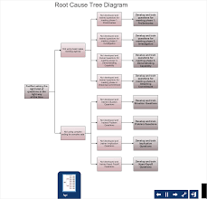 Events And Causal Factors Chart Template How To Create Root Cause Analysis Diagram Using Solutions
