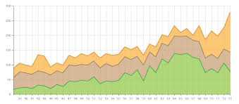 What Is A Stacked Chart Stacked Area Graph Learn About This Chart And Tools