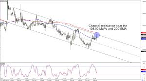 Chart Art Trend And Triangle Setups On Cad Jpy And Chf Jpy