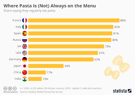 Chart Where Pasta Is Not Always On The Menu Statista