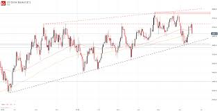 Us Dollar Basket Chart Us Dollar Sinks After June Fed Meeting Signals Potential