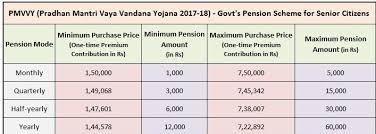 Pradhan Mantri Vaya Vandana Yojana Pmvvy 2017 18 News
