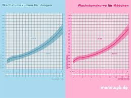 Kinder BMI-Rechner: Body Mass Index berechnen - NetMoms