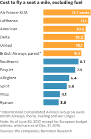 How Budget Carriers Transformed The Airline Industry In 14 Charts How Budget Carriers Transformed The Airline Industry In 14