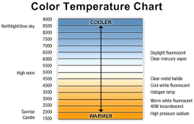 Fire Color Chart Color Temperature Refers To Our Sense Of Warm Or Cool Colors