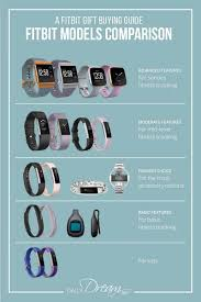 Fitbit Lean Vs Fat Chart Fitbit Gift Buying Guide And Fitbit Models Comparison