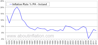 Inflation Rate Chart Ireland Inflation Rate Historical Chart About Inflation