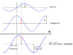 adding a sine and a cosine with diffe amplitudes but identical frequencies to