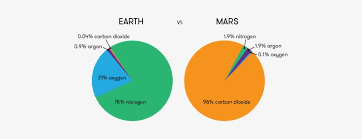Oxygen Pie Chart Mars In Space Mars Atmosphere Pie Chart Free Transparent