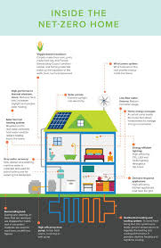 Small Picture Infographic What the net zero homes of the future will look like