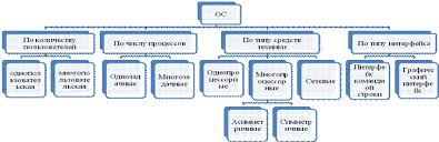 Реферат Назначение эволюция и классификация операционных систем Общая схема классификации ОС представлена на Рисунке 1