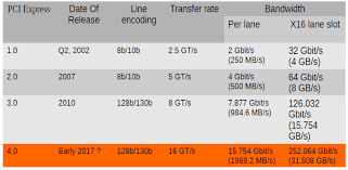 Pcie Speed Chart Overview Of Pcie 3 0 Protocol White Paper Sion