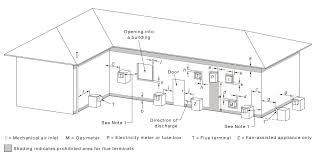 gas information sheet 26 flue
