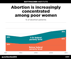 Abortion Rates By Income Guttmacher Institute