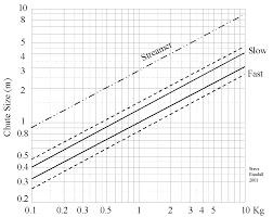 Guides Parachute_sizing_chart Ukhas Wiki
