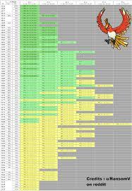 Zapdos Pokemon Go Iv Chart Cp Vs Iv Full Charts Album On Imgur