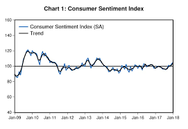 Australian Consumer Sentiment Is At Its Highest Level In