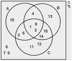 Venn Diagram Sets Worksheet Venn Diagram Of Complement Sets Beautiful All Worksheets