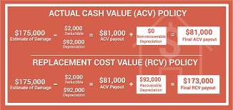 Stated value and agreed value insurance. Replacement Cost Value Rcv Vs Actual Cash Value Acv