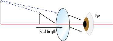Simple Magnifier Calculator Edmund Optics