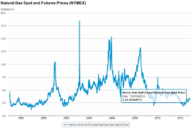 2012 Gas Prices Chart 2013 Natural Gas Outlook