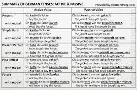 Passive Verb Tenses Chart German Grammar Explained Tenses Present Simple Past Perfect