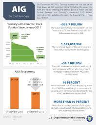 Auto Insurance Company Comparison Chart Pin On Aig