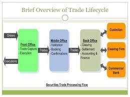 Trade Life Cycle 1
