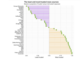 News Credibility Chart These Are The Most And The Least Trusted News Sources In