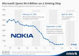 Nokia Sales Chart Chart Microsoft Spent 9 4 Billion On A Sinking Ship Statista