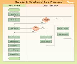 Timesheet Process Flow Chart Conceptdraw Samples Business Processes Flow Charts In